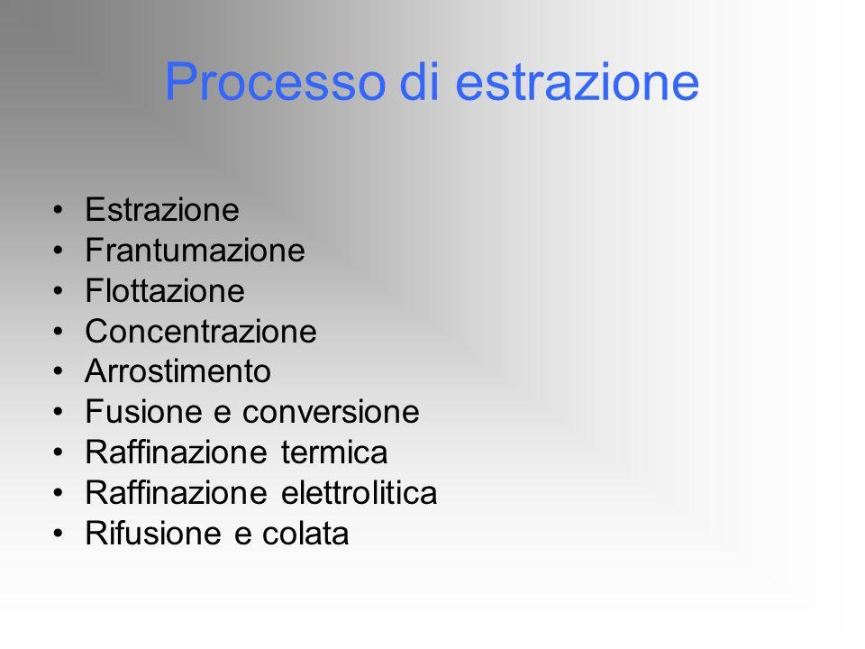 Processo di estrazione Estrazione Frantumazione Flottazione Concentrazione Arrostimento Fusione e conversione Raffinazione termica Raffinazione elettr