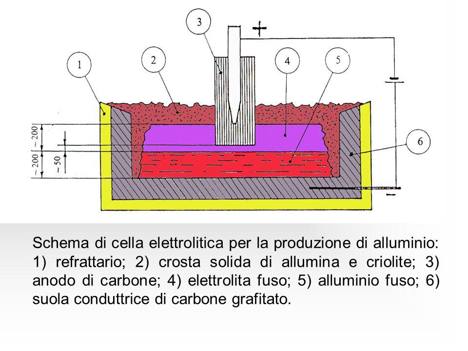 Schema di cella elettrolitica per la produzione di alluminio: 1) refrattario; 2) crosta solida di allumina e criolite; 3) anodo di carbone; 4) elettro