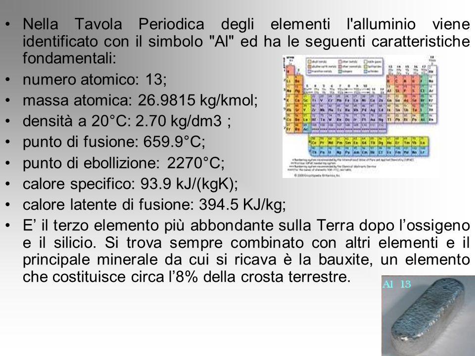 Nella Tavola Periodica degli elementi l'alluminio viene identificato con il simbolo