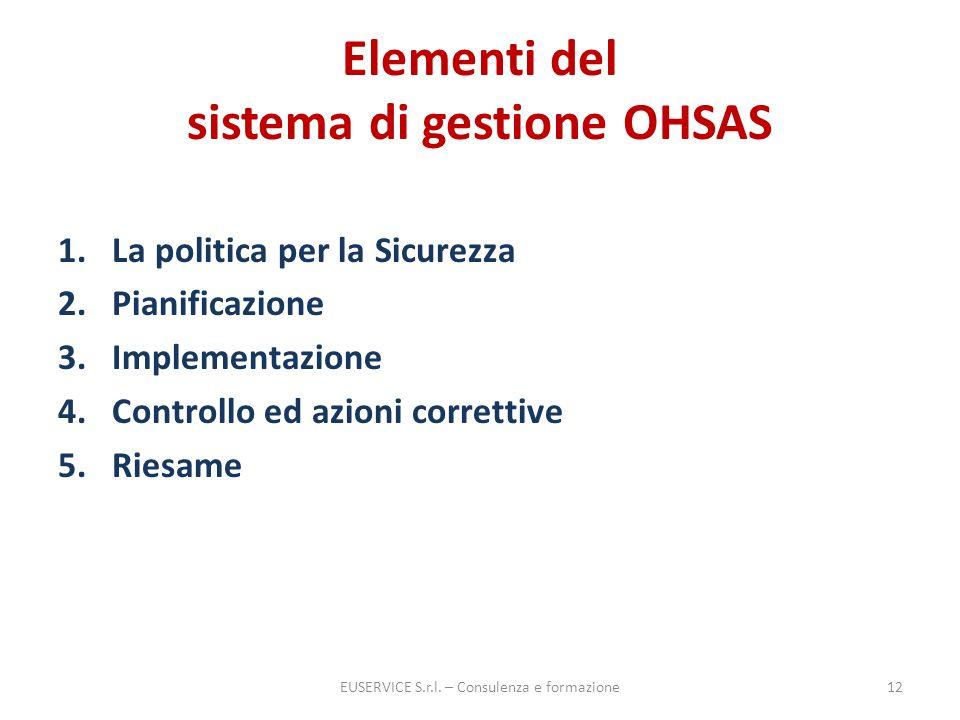 Elementi del sistema di gestione OHSAS 1.La politica per la Sicurezza 2.Pianificazione 3.Implementazione 4.Controllo ed azioni correttive 5.Riesame EU