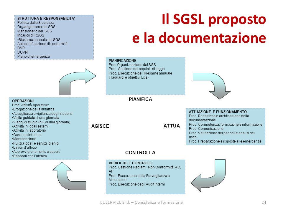Il SGSL proposto e la documentazione EUSERVICE S.r.l. – Consulenza e formazione24 CONTROLLA AGISCE ATTUA PIANIFICA STRUTTURA E RESPONSABILITA Politica