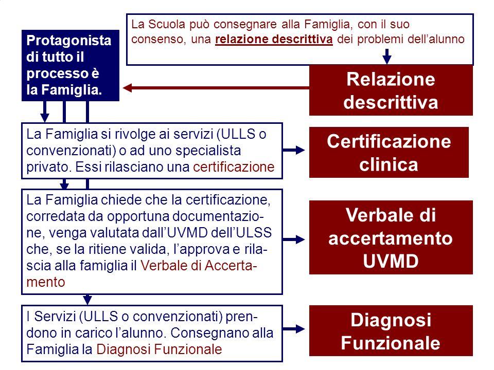 6 Flavio Fogarolo – USP di Vicenza La Scuola può consegnare alla Famiglia, con il suo consenso, una relazione descrittiva dei problemi dellalunno Protagonista di tutto il processo è la Famiglia.