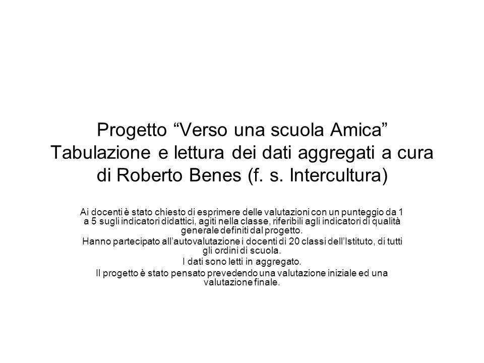 Progetto Verso una scuola Amica Tabulazione e lettura dei dati aggregati a cura di Roberto Benes (f. s. Intercultura) Ai docenti è stato chiesto di es