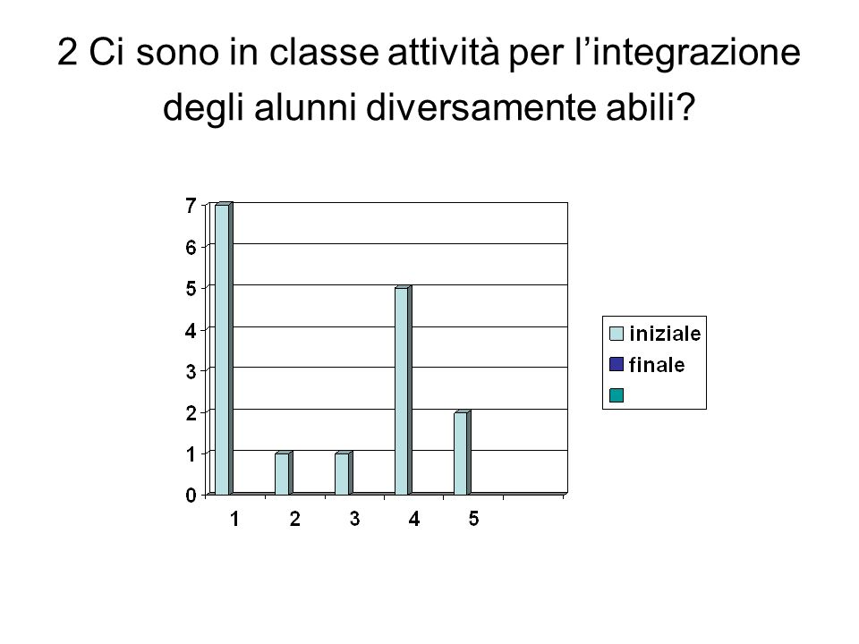 2 Ci sono in classe attività per lintegrazione degli alunni diversamente abili?