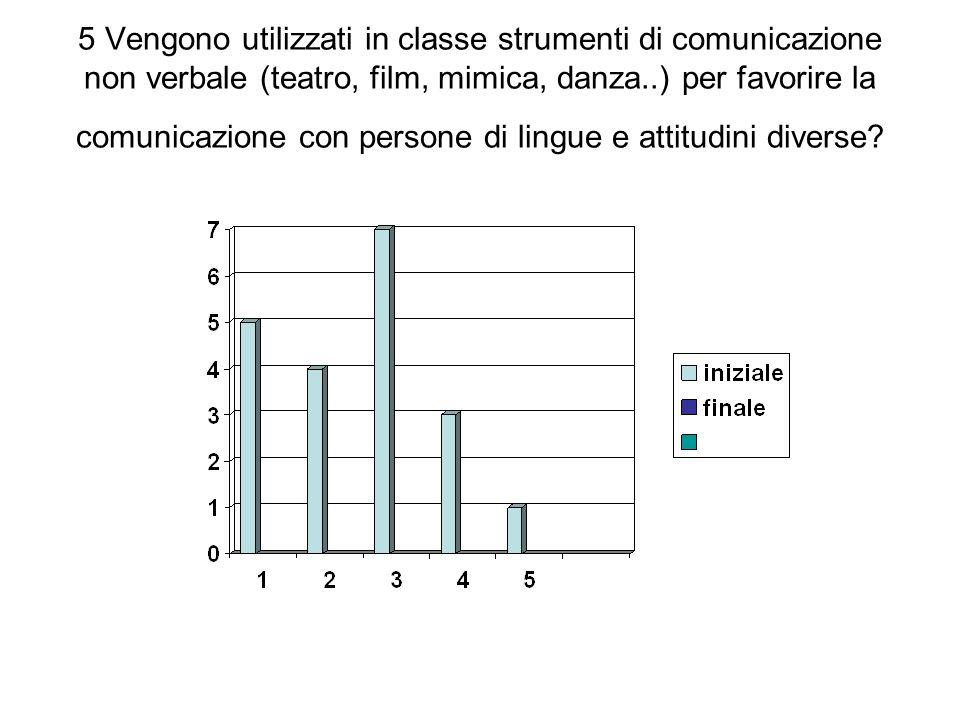 5 Vengono utilizzati in classe strumenti di comunicazione non verbale (teatro, film, mimica, danza..) per favorire la comunicazione con persone di lin