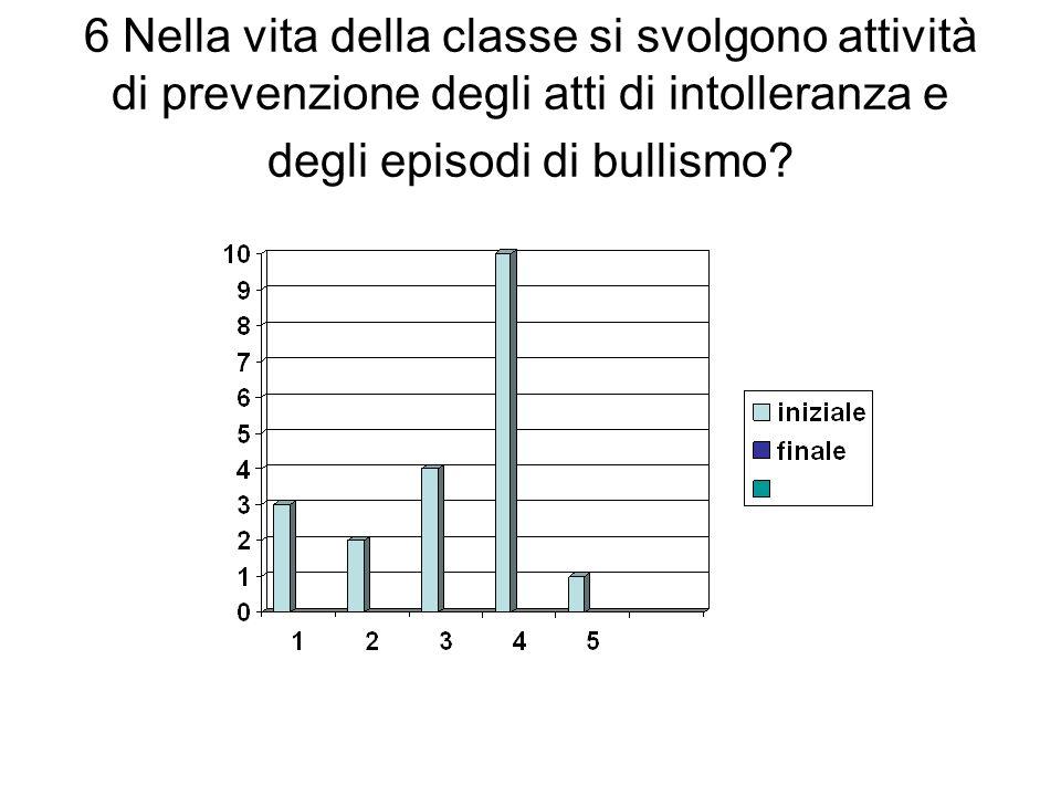 6 Nella vita della classe si svolgono attività di prevenzione degli atti di intolleranza e degli episodi di bullismo?
