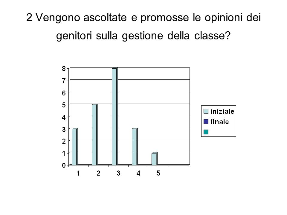 2 Vengono ascoltate e promosse le opinioni dei genitori sulla gestione della classe?