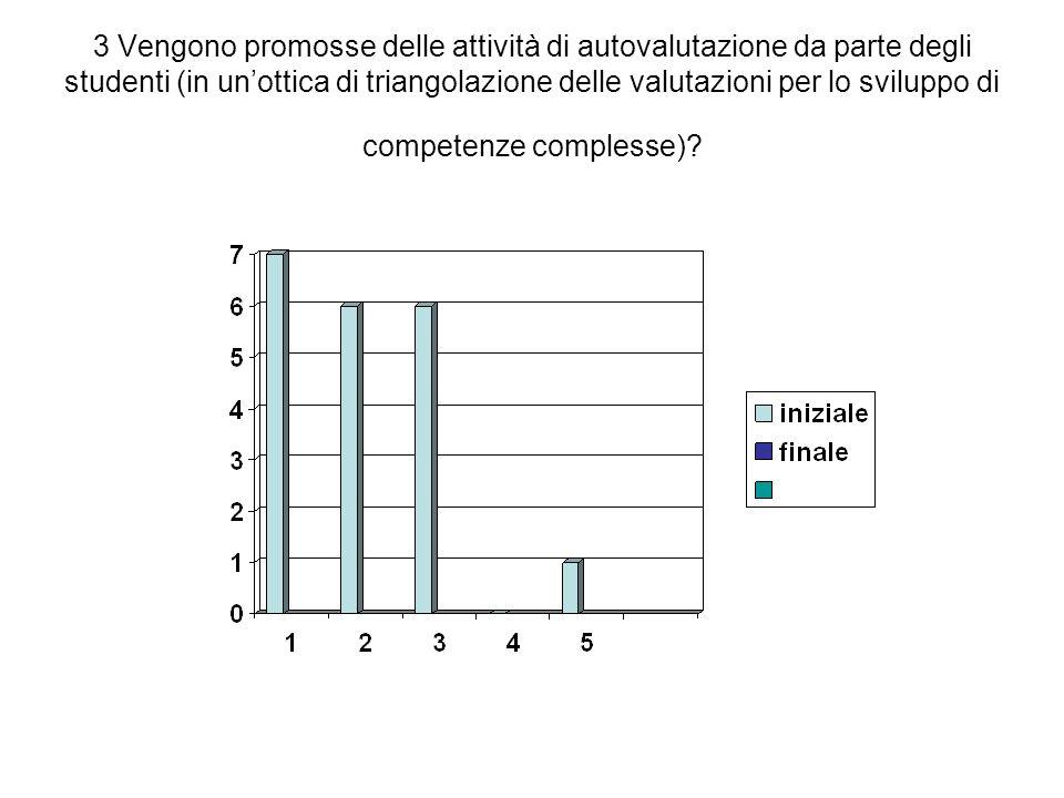 3 Vengono promosse delle attività di autovalutazione da parte degli studenti (in unottica di triangolazione delle valutazioni per lo sviluppo di compe