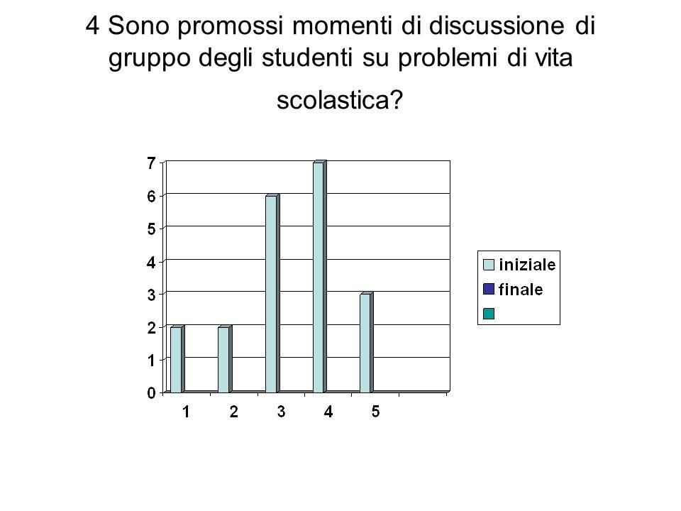 4 Sono promossi momenti di discussione di gruppo degli studenti su problemi di vita scolastica?