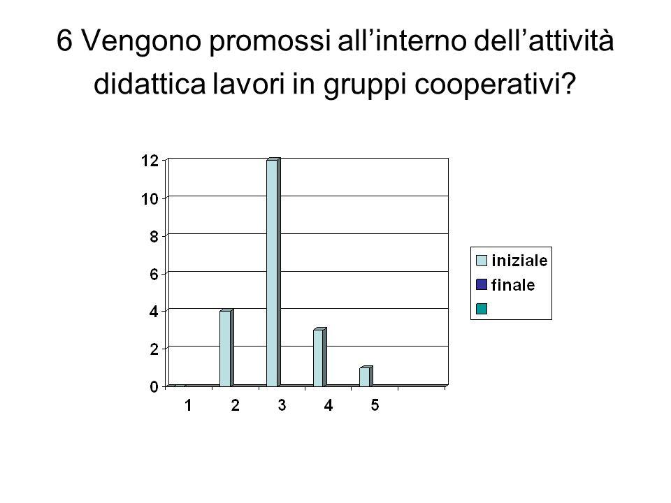 6 Vengono promossi allinterno dellattività didattica lavori in gruppi cooperativi?