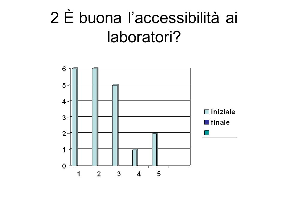 2 È buona laccessibilità ai laboratori?