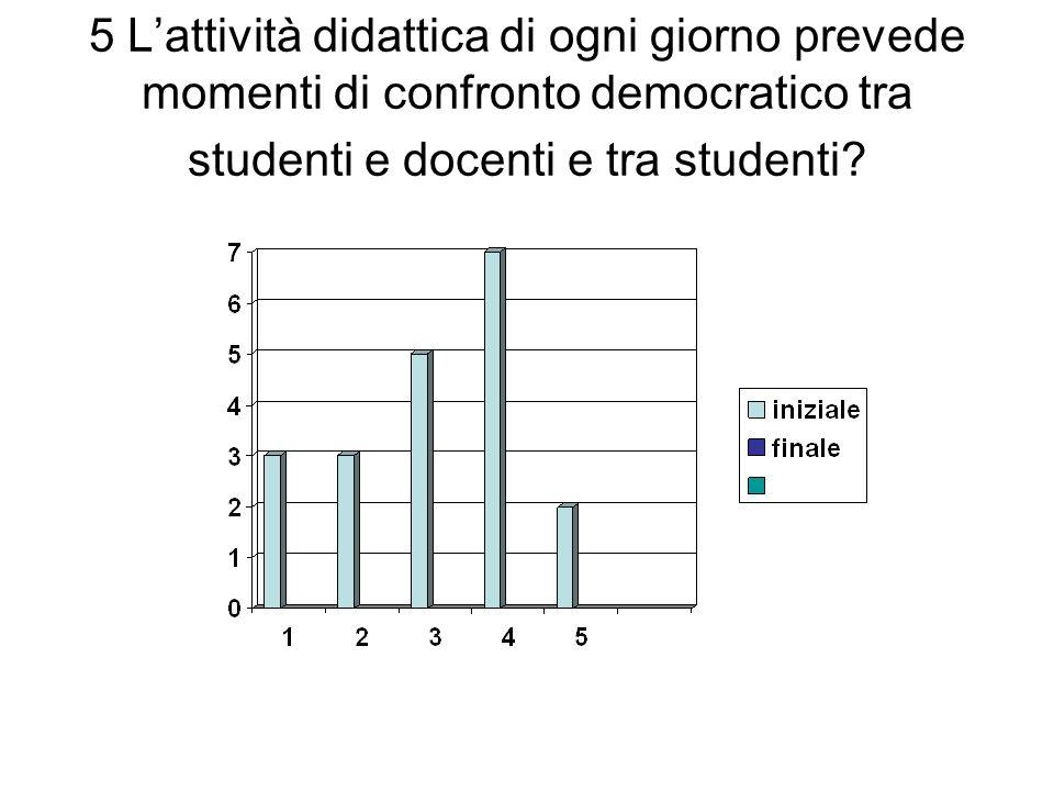 5 Lattività didattica di ogni giorno prevede momenti di confronto democratico tra studenti e docenti e tra studenti?
