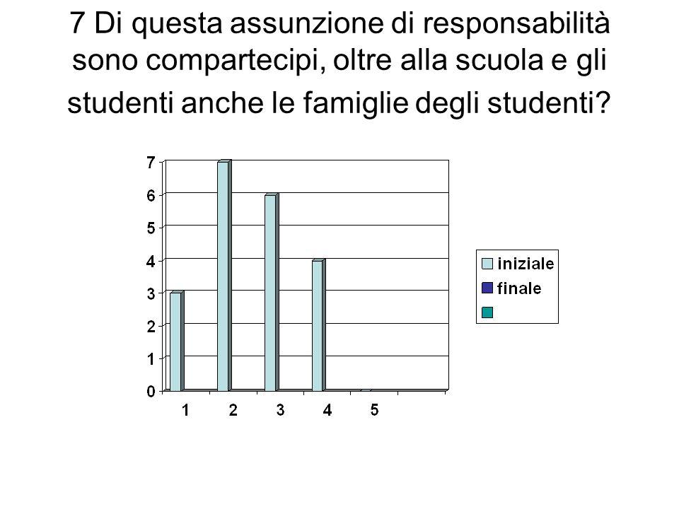 Considerazioni di valutazione iniziale sullindicatore 1 Come valutazione iniziale risulta scarsa la conoscenza da parte degli studenti della CRC (item 1-3), e pochi insegnanti hanno avviato su di essa delle riflessioni in classe.