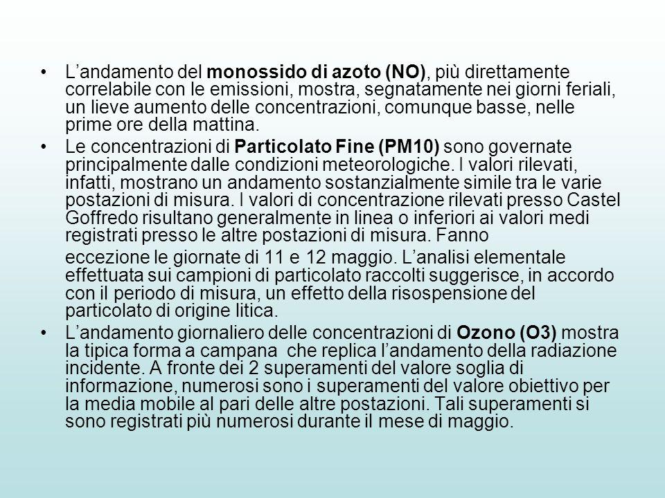 Landamento del monossido di azoto (NO), più direttamente correlabile con le emissioni, mostra, segnatamente nei giorni feriali, un lieve aumento delle