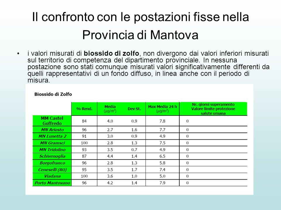 Il confronto con le postazioni fisse nella Provincia di Mantova i valori misurati di biossido di zolfo, non divergono dai valori inferiori misurati su