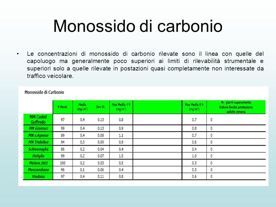 Monossido di carbonio Le concentrazioni di monossido di carbonio rilevate sono il linea con quelle del capoluogo ma generalmente poco superiori ai lim