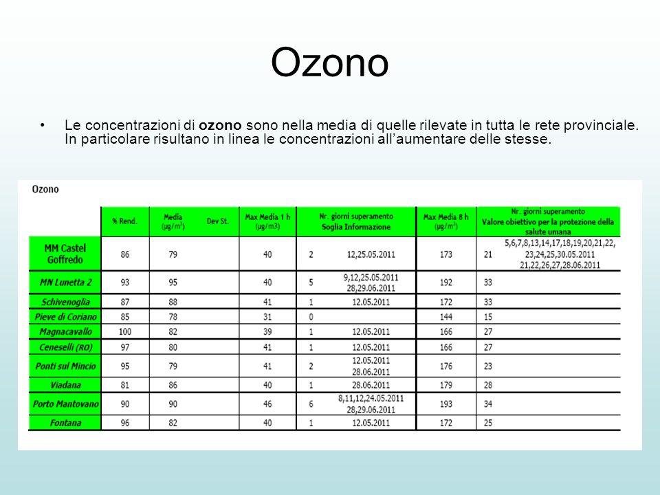 Ozono Le concentrazioni di ozono sono nella media di quelle rilevate in tutta le rete provinciale. In particolare risultano in linea le concentrazioni