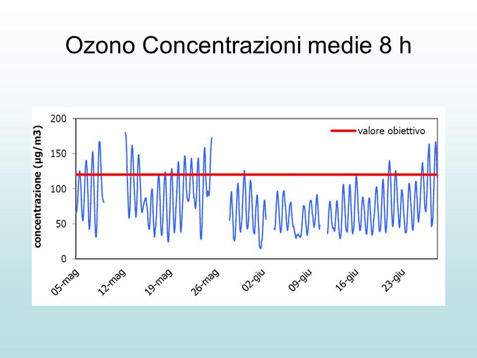 Ozono Concentrazioni medie 8 h