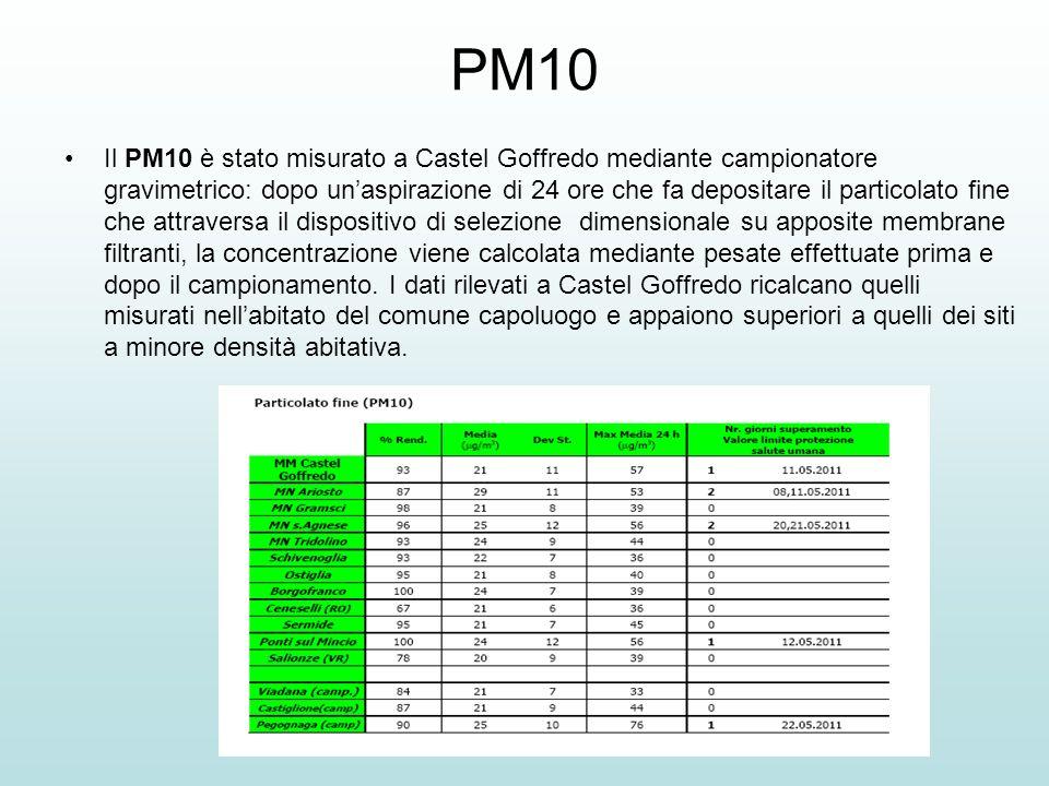 PM10 Il PM10 è stato misurato a Castel Goffredo mediante campionatore gravimetrico: dopo unaspirazione di 24 ore che fa depositare il particolato fine