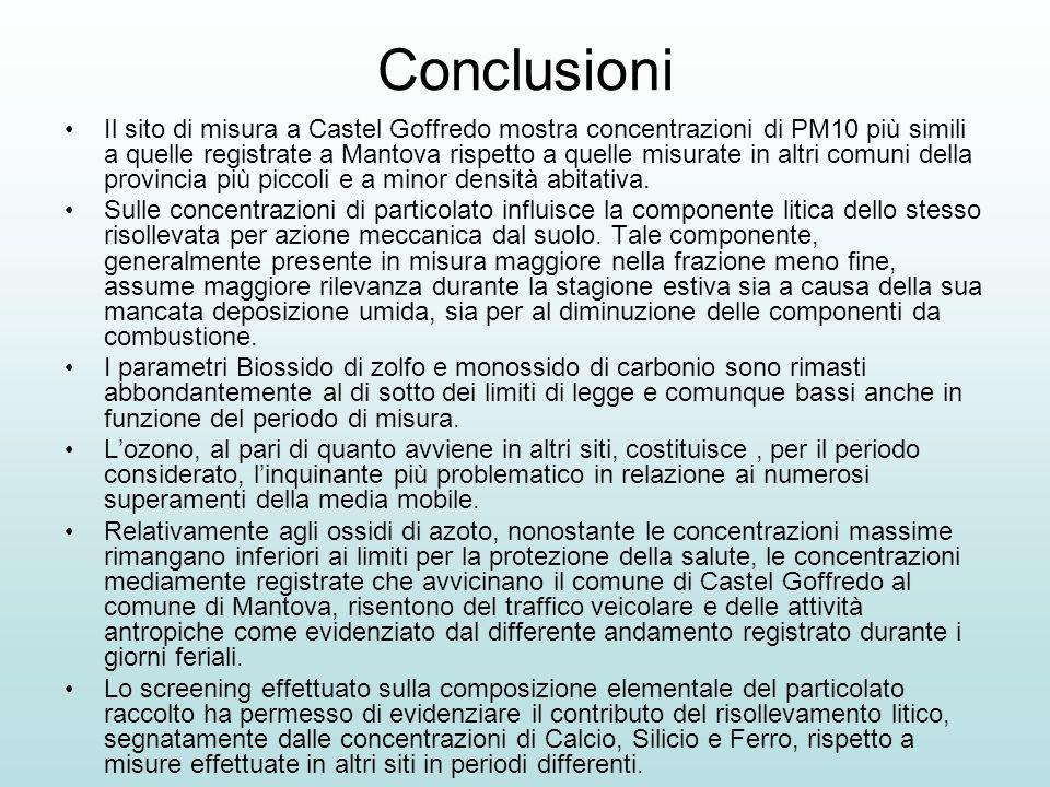 Conclusioni Il sito di misura a Castel Goffredo mostra concentrazioni di PM10 più simili a quelle registrate a Mantova rispetto a quelle misurate in a