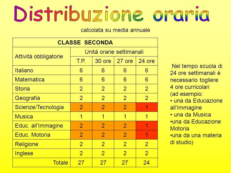 calcolata su media annuale CLASSE PRIMA Attività obbligatorie Unità orarie settimanali T.P.30 ore27 ore24 ore Italiano6666 Matematica6666 Storia2222 G