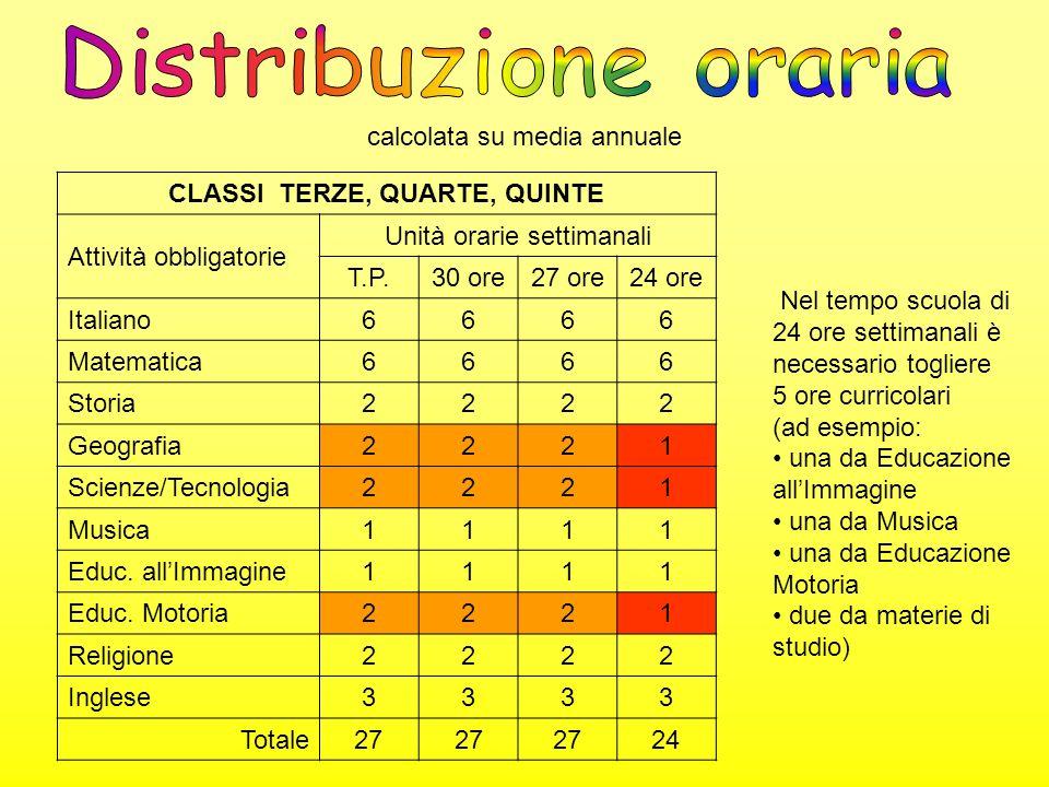 calcolata su media annuale CLASSE SECONDA Attività obbligatorie Unità orarie settimanali T.P.30 ore27 ore24 ore Italiano6666 Matematica6666 Storia2222