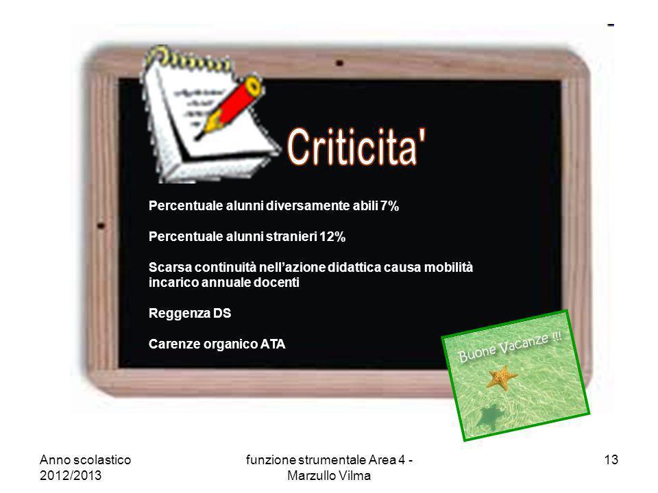 Anno scolastico 2012/2013 funzione strumentale Area 4 - Marzullo Vilma 13 Percentuale alunni diversamente abili 7% Percentuale alunni stranieri 12% Sc