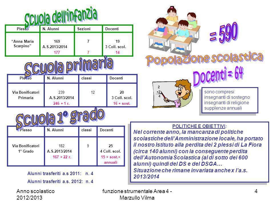 Anno scolastico 2012/2013 funzione strumentale Area 4 - Marzullo Vilma 4 PlessoN. AlunniSezioniDocenti Anna Maria Scarpino 169 A.S.2013/2014 177 7777