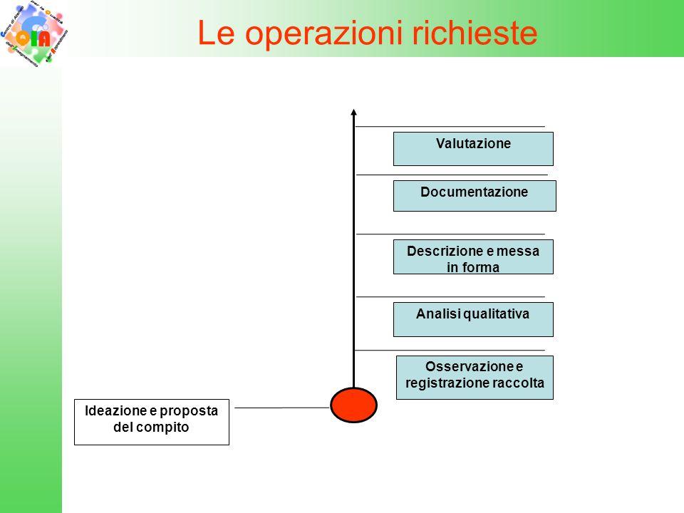 Le operazioni richieste Ideazione e proposta del compito Osservazione e registrazione raccolta Analisi qualitativa Descrizione e messa in forma Docume