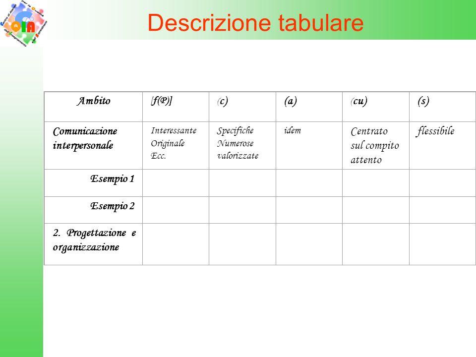 Descrizione tabulare Ambito [ f(P)] ( c)(a) ( cu)(s) Comunicazione interpersonale Interessante Originale Ecc. Specifiche Numerose valorizzate idem Cen