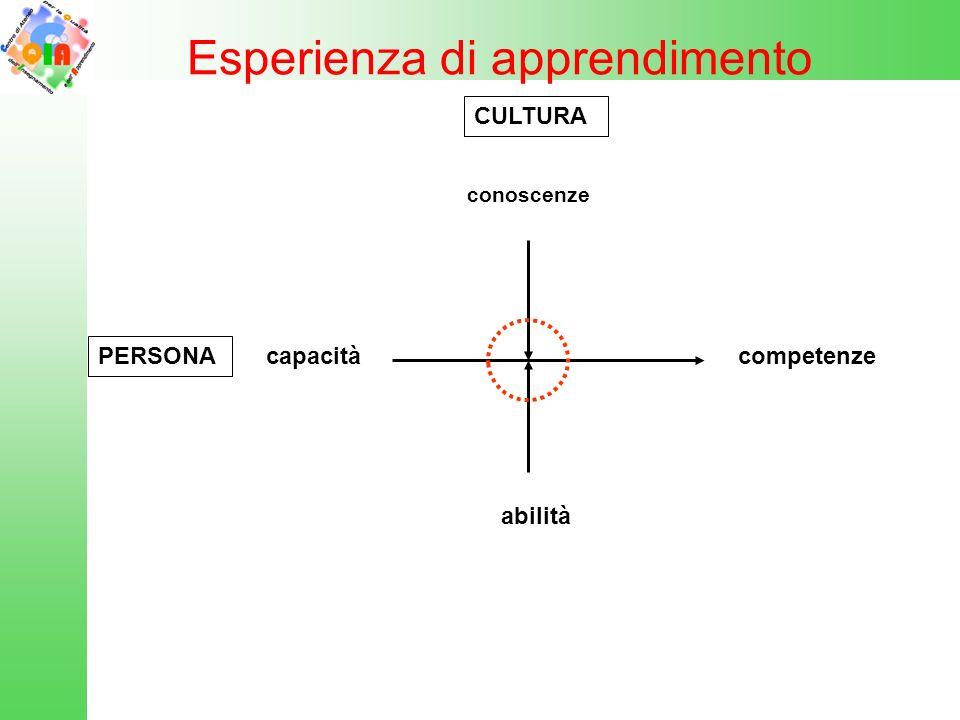 C = ------- f (P) c, a cu (s) La competenza