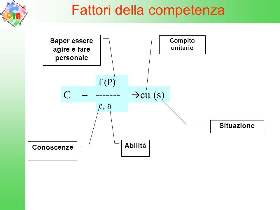 C = ------- f (P) c, a cu (s) Fattori della competenza Saper essere agire e fare personale Conoscenze Abilità Compito unitario Situazione