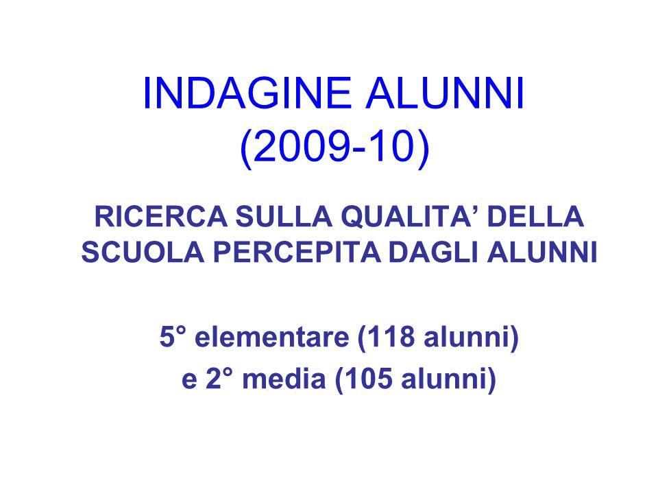 INDAGINE ALUNNI (2009-10) RICERCA SULLA QUALITA DELLA SCUOLA PERCEPITA DAGLI ALUNNI 5° elementare (118 alunni) e 2° media (105 alunni)
