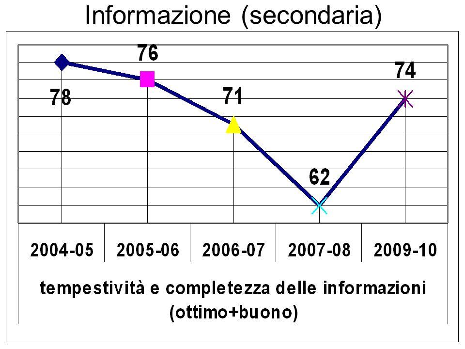 Informazione (secondaria)