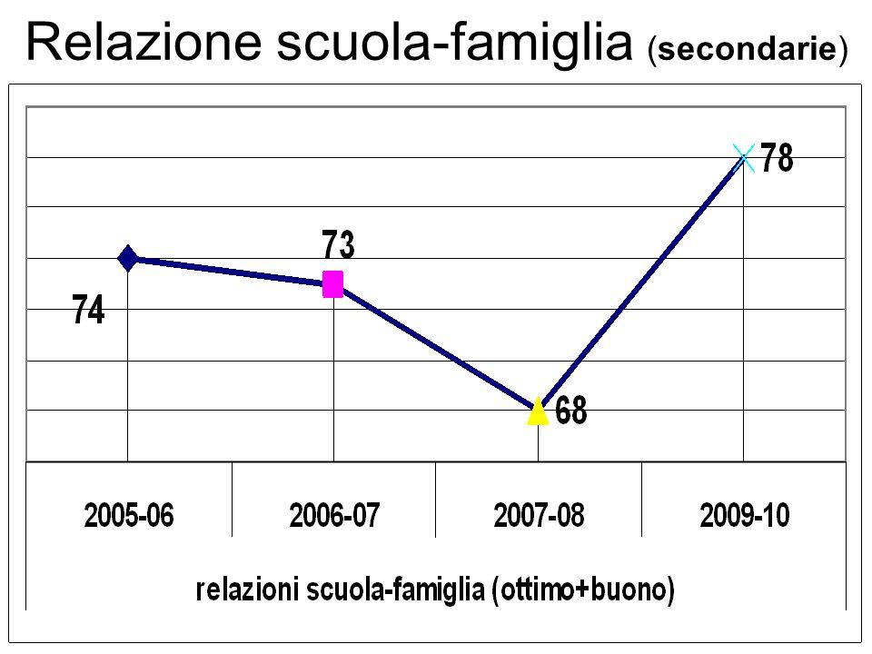 Relazione scuola-famiglia (secondarie)