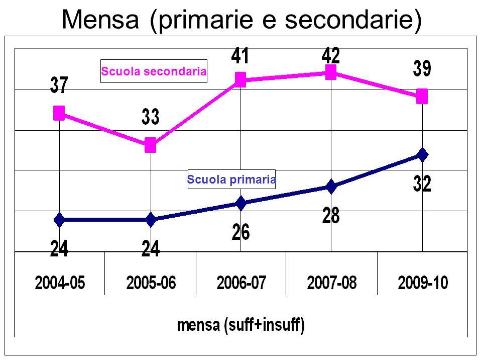 Scuola secondaria Scuola primaria Mensa (primarie e secondarie)