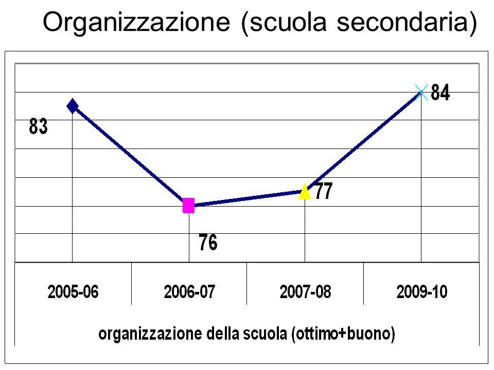 Organizzazione (scuola secondaria)