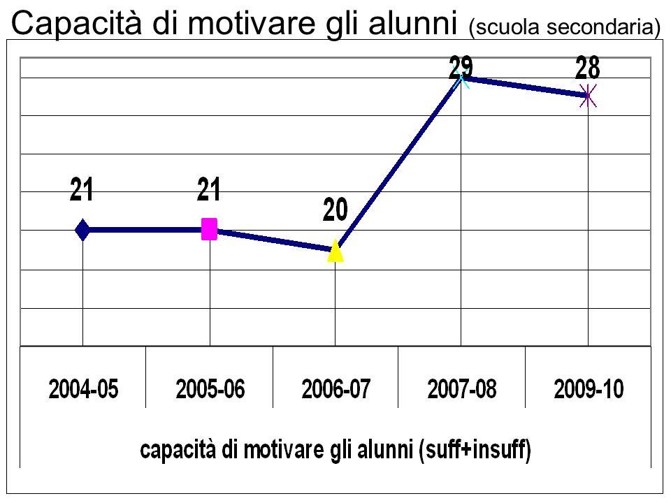 Capacità di motivare gli alunni (scuola secondaria)