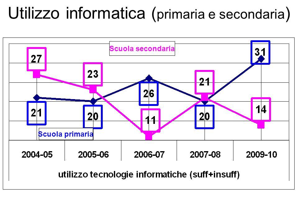 Scuola secondaria Scuola primaria Utilizzo informatica ( primaria e secondaria )
