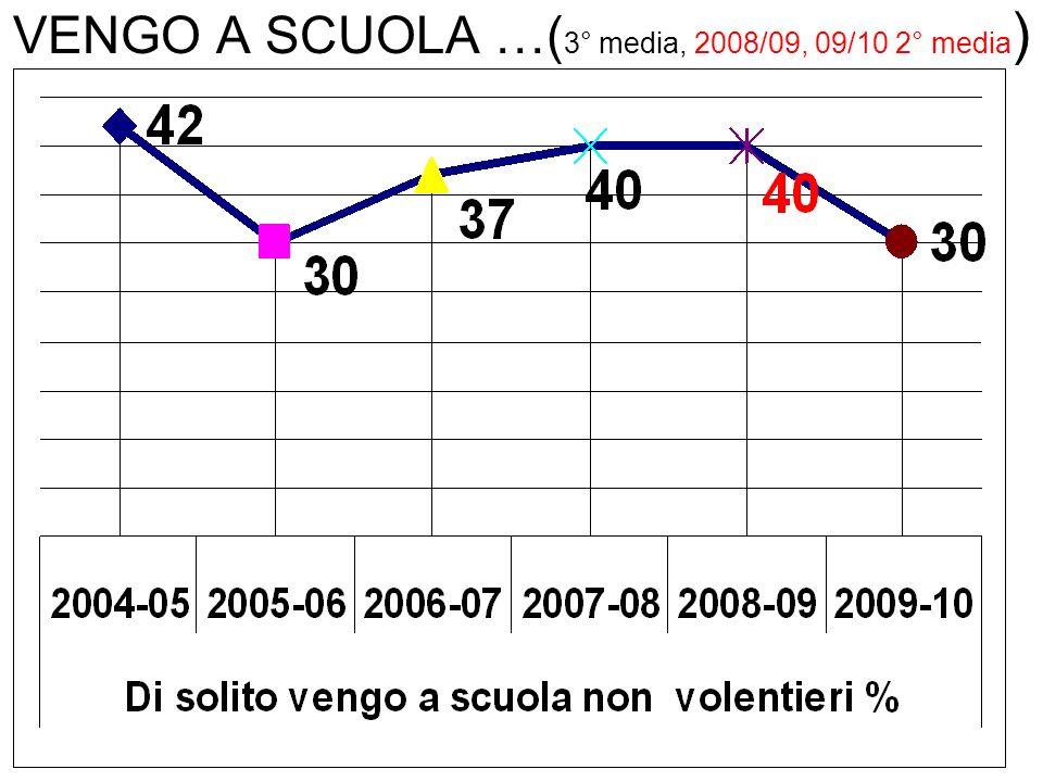 VENGO A SCUOLA …( 3° media, 2008/09, 09/10 2° media )