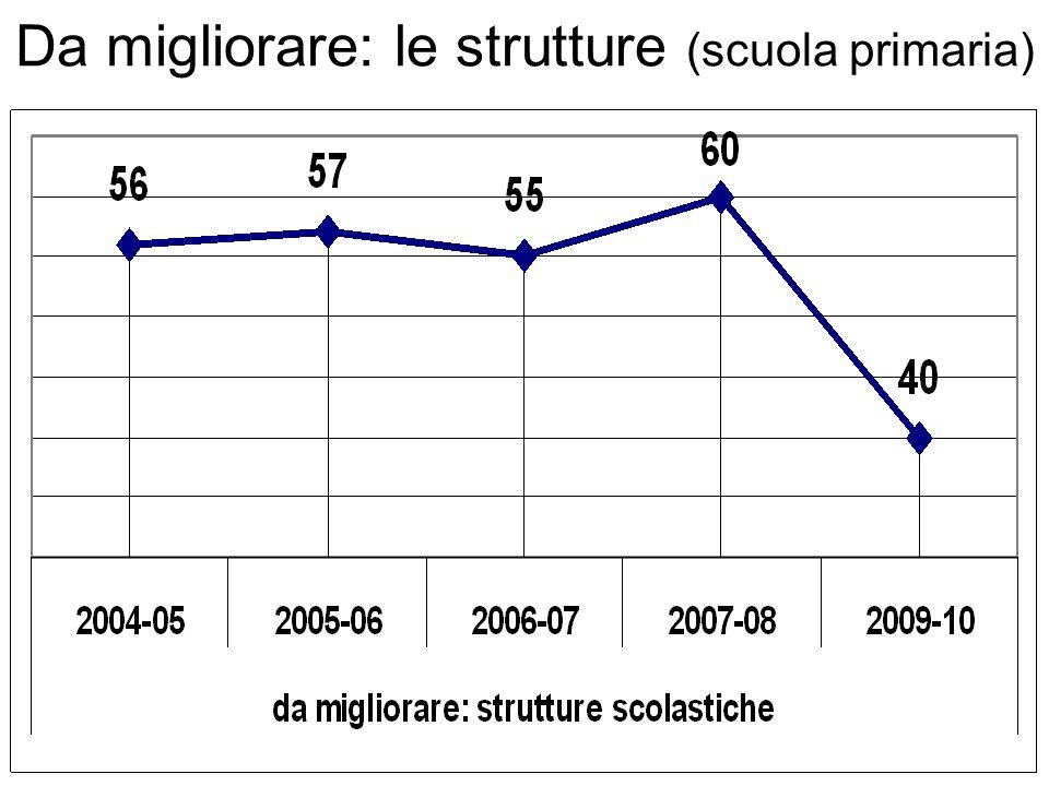 Da migliorare: le strutture (scuola primaria)