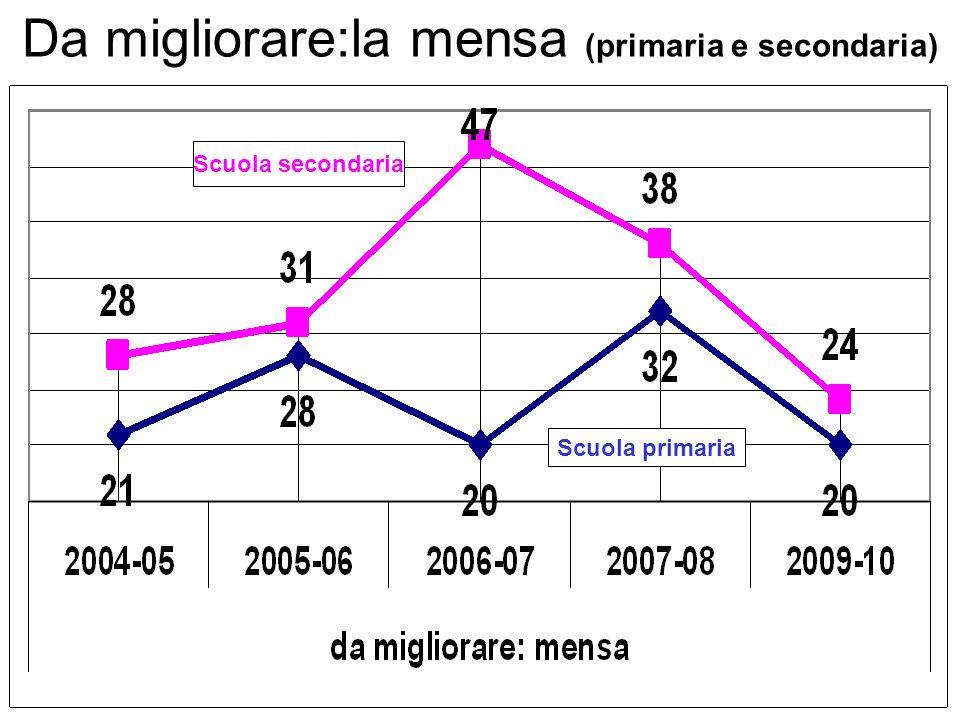 Scuola primaria Scuola secondaria Da migliorare:la mensa (primaria e secondaria)