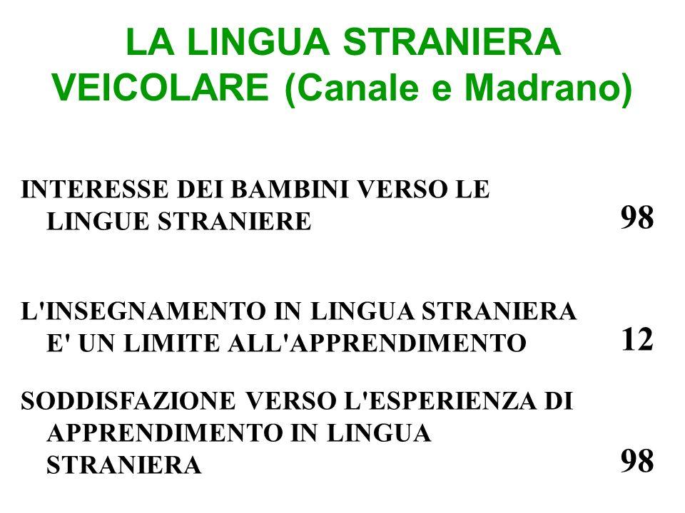 LA LINGUA STRANIERA VEICOLARE (Canale e Madrano) INTERESSE DEI BAMBINI VERSO LE LINGUE STRANIERE 98 L INSEGNAMENTO IN LINGUA STRANIERA E UN LIMITE ALL APPRENDIMENTO 12 SODDISFAZIONE VERSO L ESPERIENZA DI APPRENDIMENTO IN LINGUA STRANIERA 98