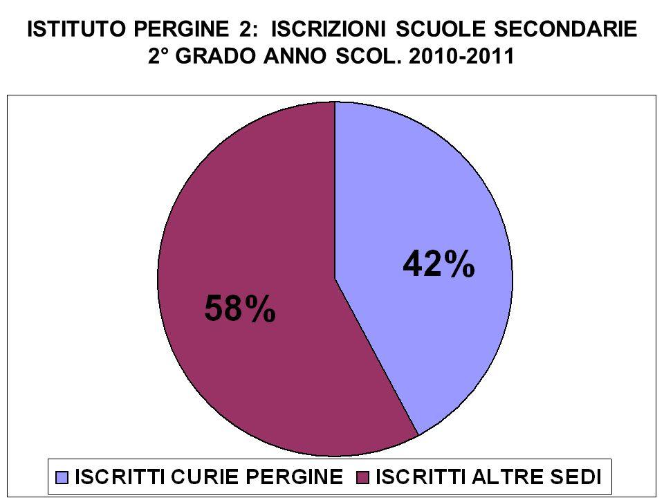 ISTITUTO PERGINE 2: ISCRIZIONI SCUOLE SECONDARIE 2° GRADO ANNO SCOL. 2010-2011