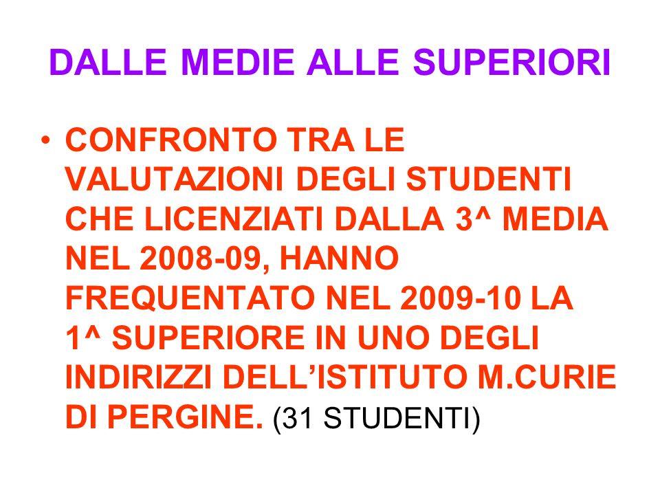 DALLE MEDIE ALLE SUPERIORI CONFRONTO TRA LE VALUTAZIONI DEGLI STUDENTI CHE LICENZIATI DALLA 3^ MEDIA NEL 2008-09, HANNO FREQUENTATO NEL 2009-10 LA 1^ SUPERIORE IN UNO DEGLI INDIRIZZI DELLISTITUTO M.CURIE DI PERGINE.