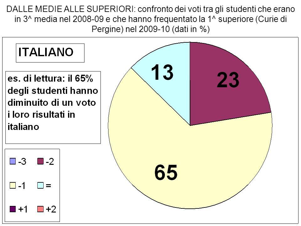 DALLE MEDIE ALLE SUPERIORI: confronto dei voti tra gli studenti che erano in 3^ media nel 2008-09 e che hanno frequentato la 1^ superiore (Curie di Pergine) nel 2009-10 (dati in %)