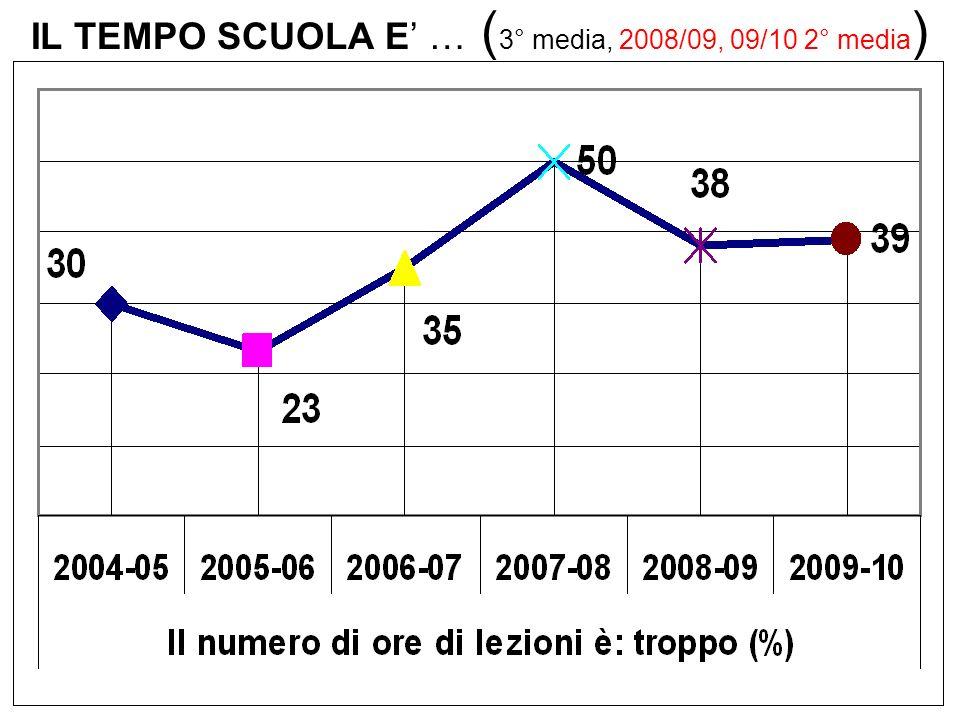 IL TEMPO SCUOLA E … ( 3° media, 2008/09, 09/10 2° media )