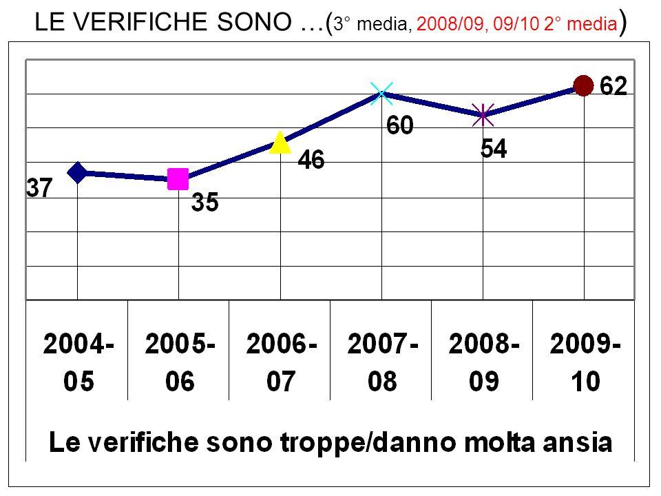 LE VERIFICHE SONO …( 3° media, 2008/09, 09/10 2° media )