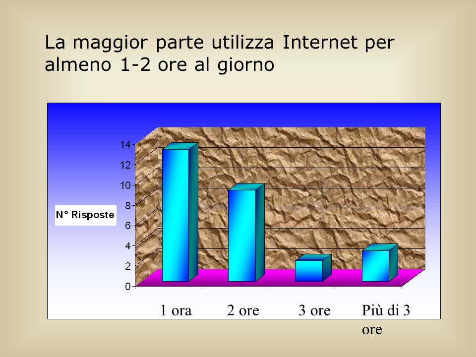 La maggior parte utilizza Internet per almeno 1-2 ore al giorno 1 ora2 ore3 orePiù di 3 ore