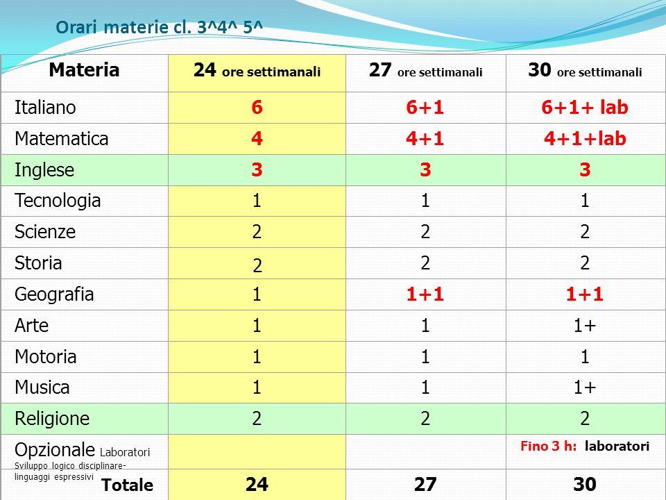 Orari materie cl. 3^4^ 5^ Materia24 ore settimanali 27 ore settimanali 30 ore settimanali Italiano66+16+1+ lab Matematica44+14+1+lab Inglese333 Tecnol